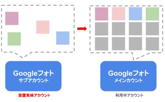 Google フォト 枚数